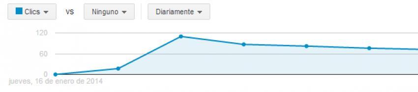 Aumentar clics en Adwords con menos presupuesto