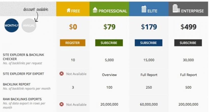 ¿Cuánto cuesta un trabajo Seo?